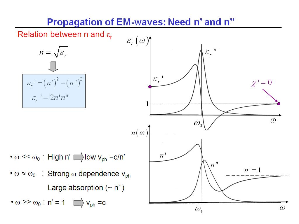 Propagation of EM-waves: Need n' and n''