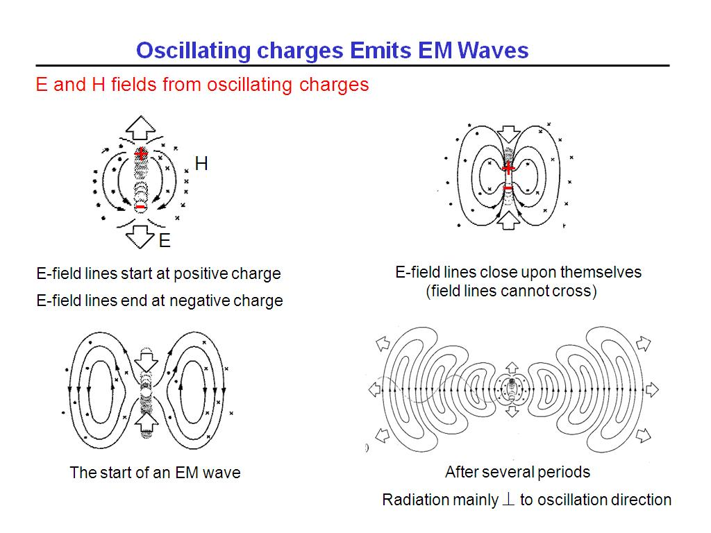 Oscillating charges Emits EM Waves