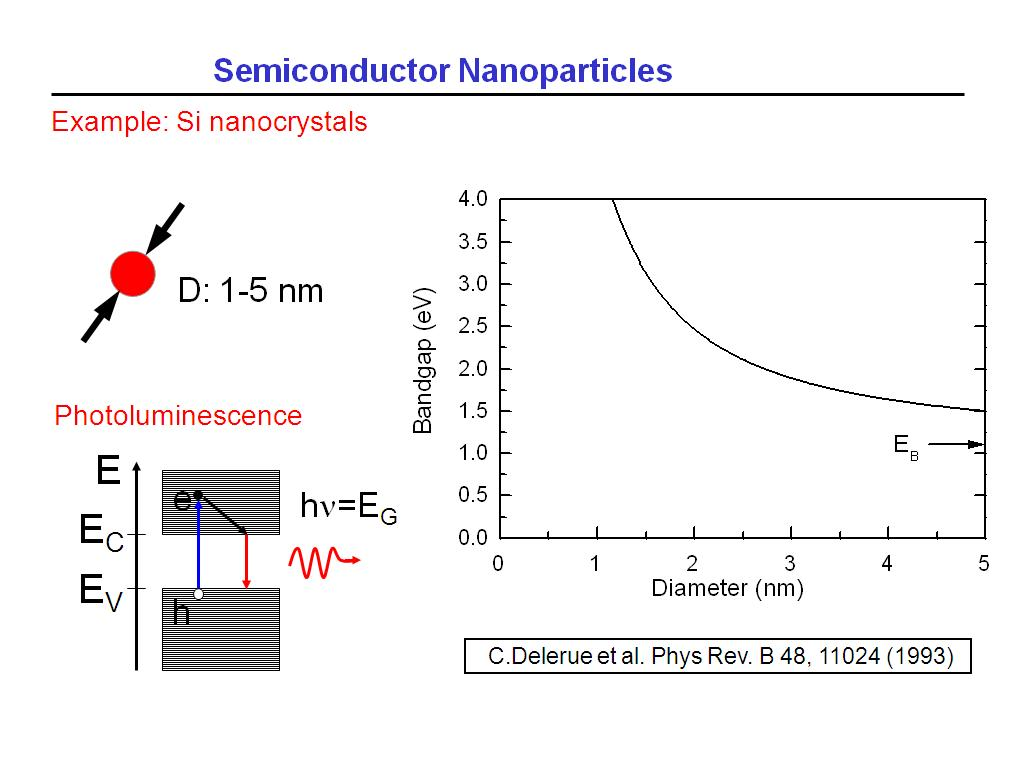 Semiconductor Nanoparticles
