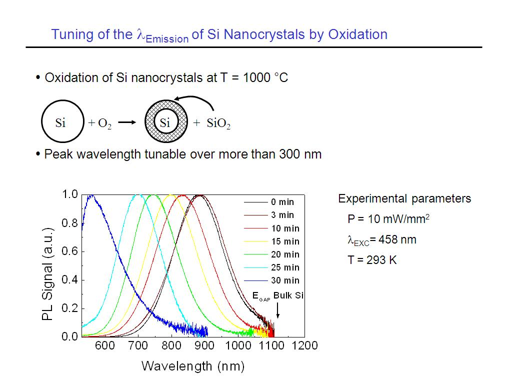 Tuning of the Emission of Si Nanocrystals by Oxidation