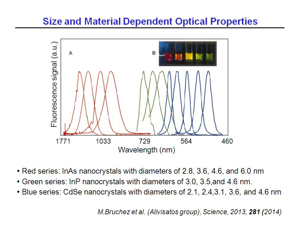 Size and Material Dependent Optical Properties