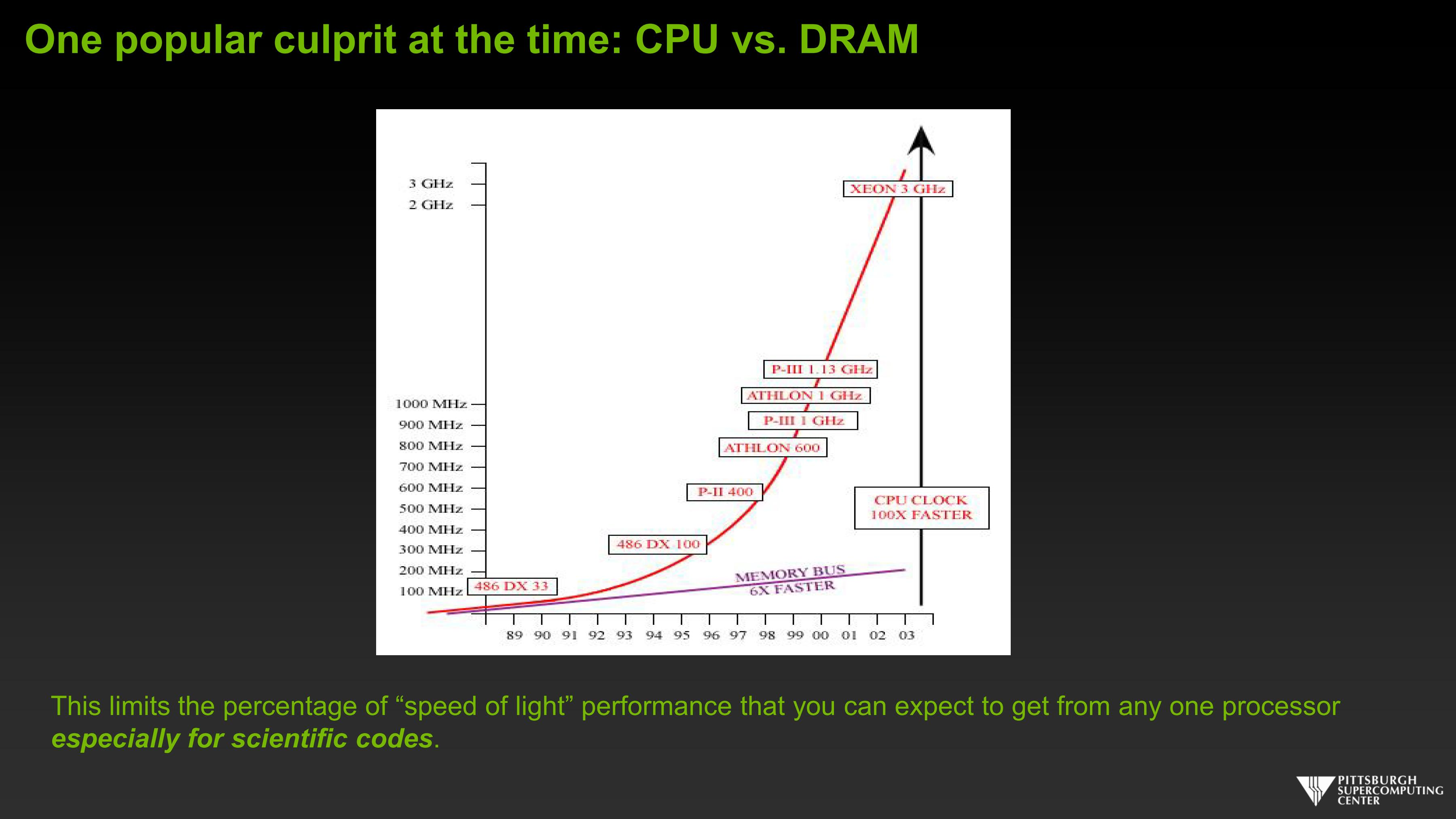 One popular culprit at the time: CPU vs. DRAM