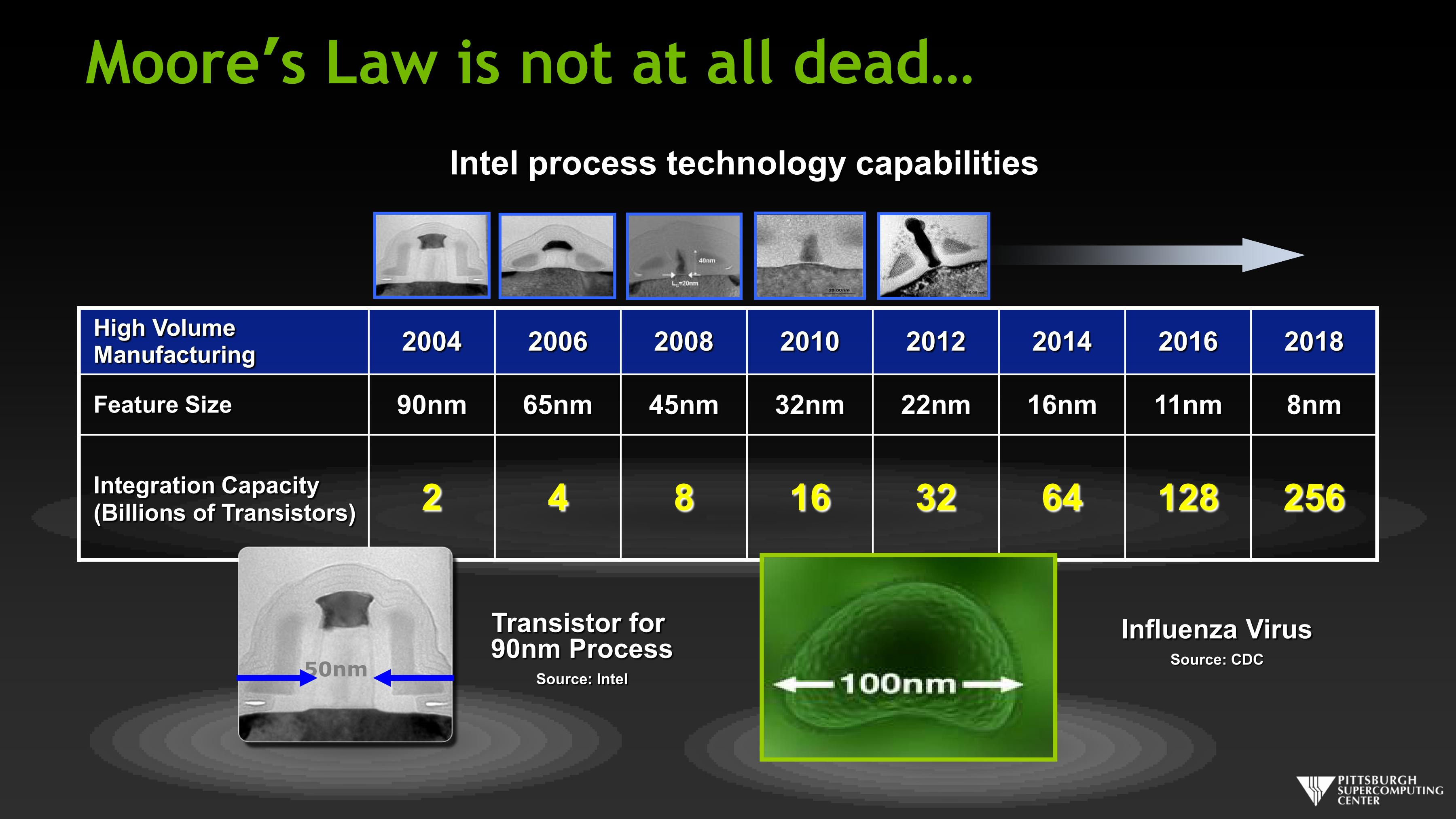 Moore's Law is not at all dead