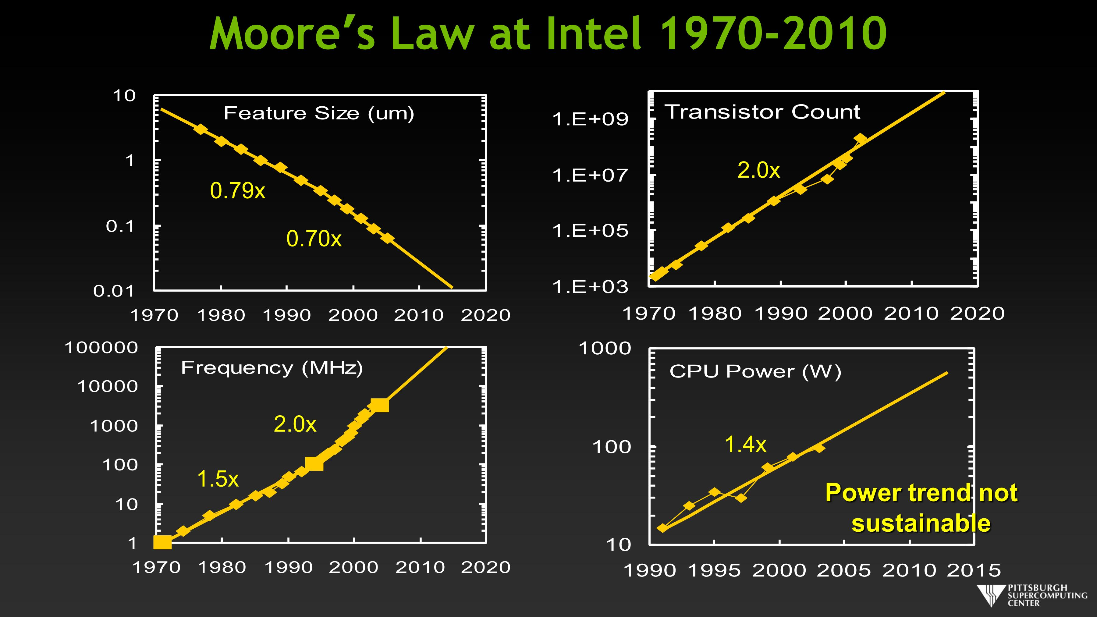 Moore's Law at Intel 1970-2010