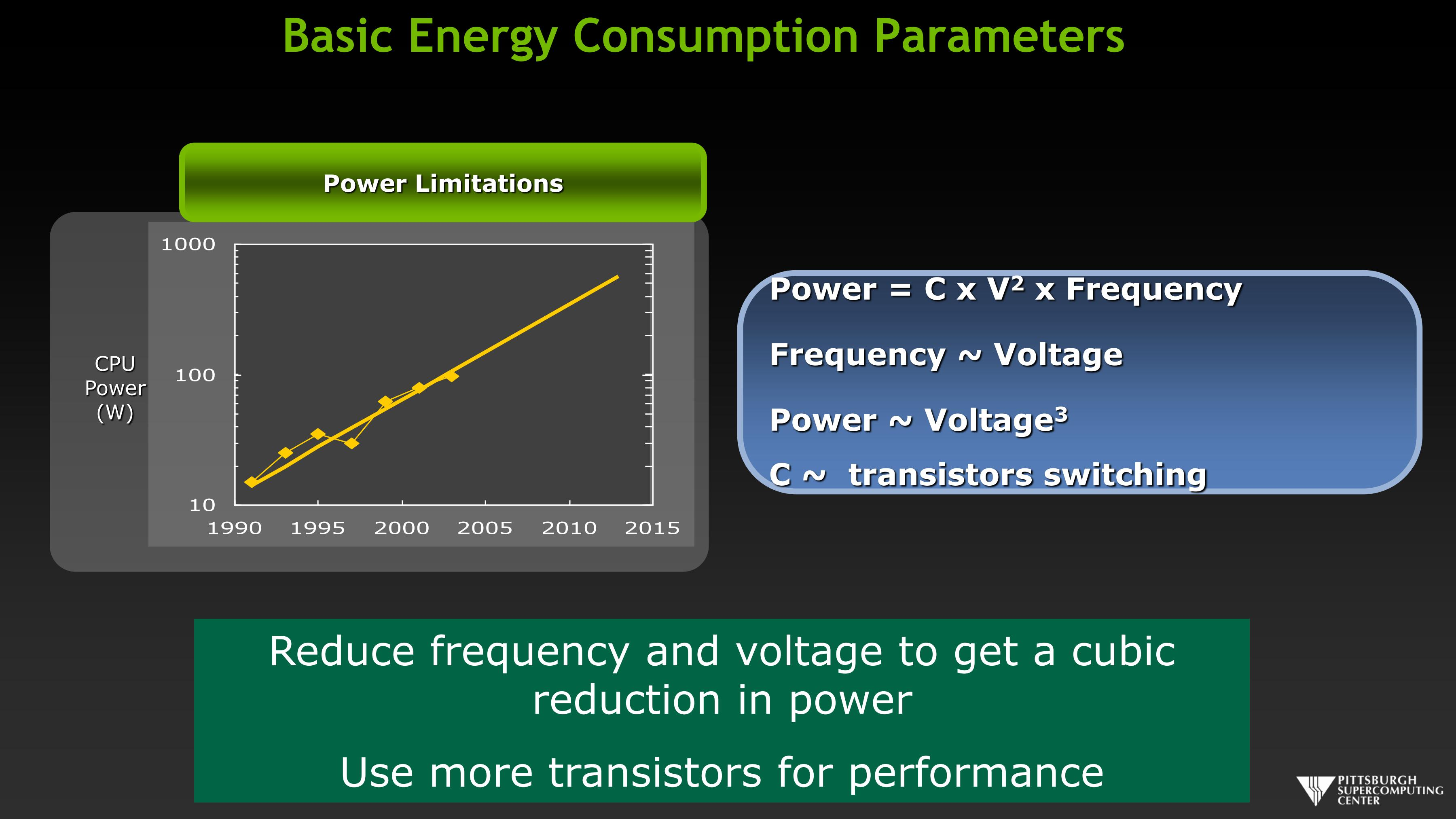 Basic Energy Consumption Parmeters