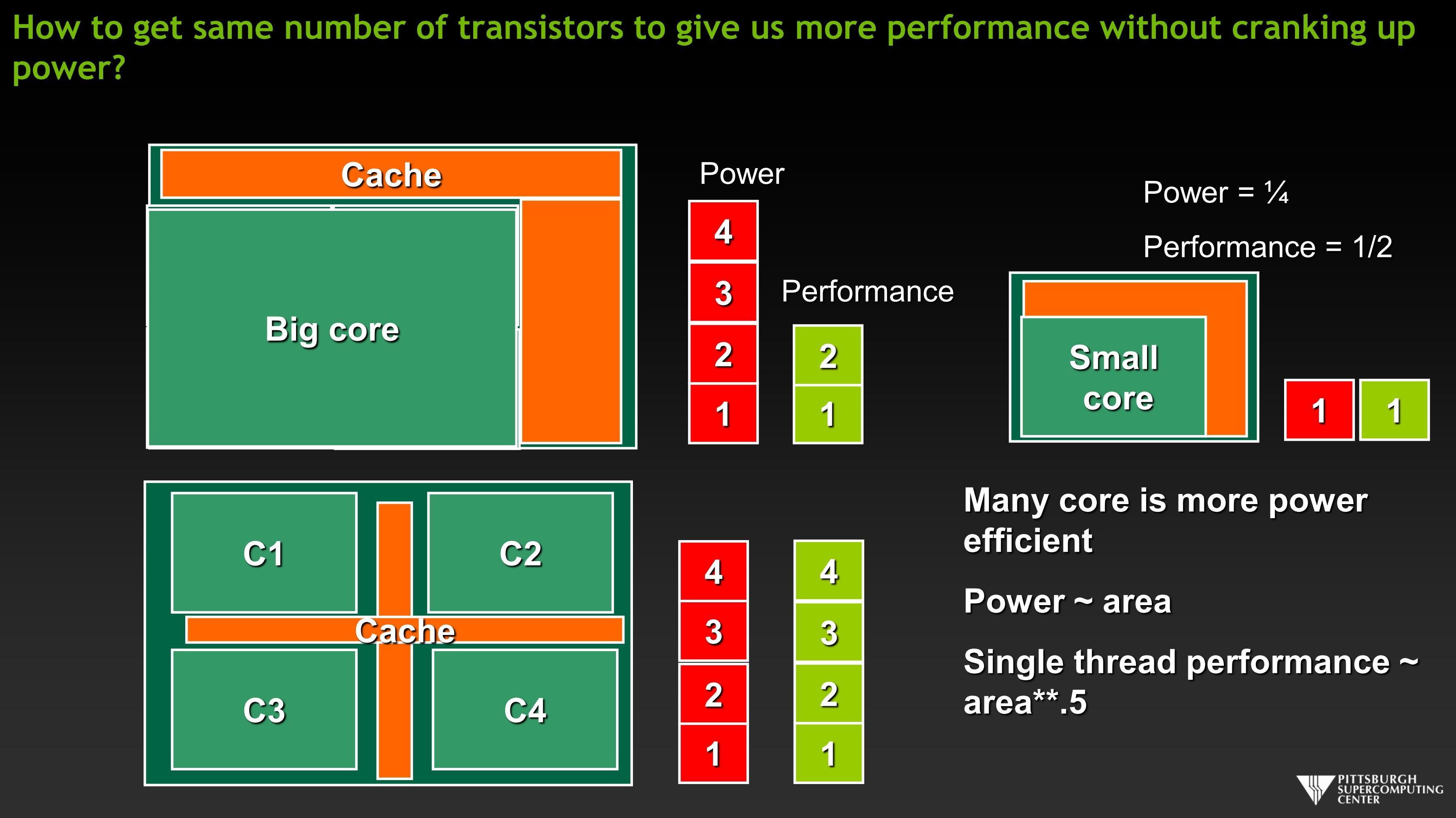 How to get same number of transistors to give us more performance without cranking up power?