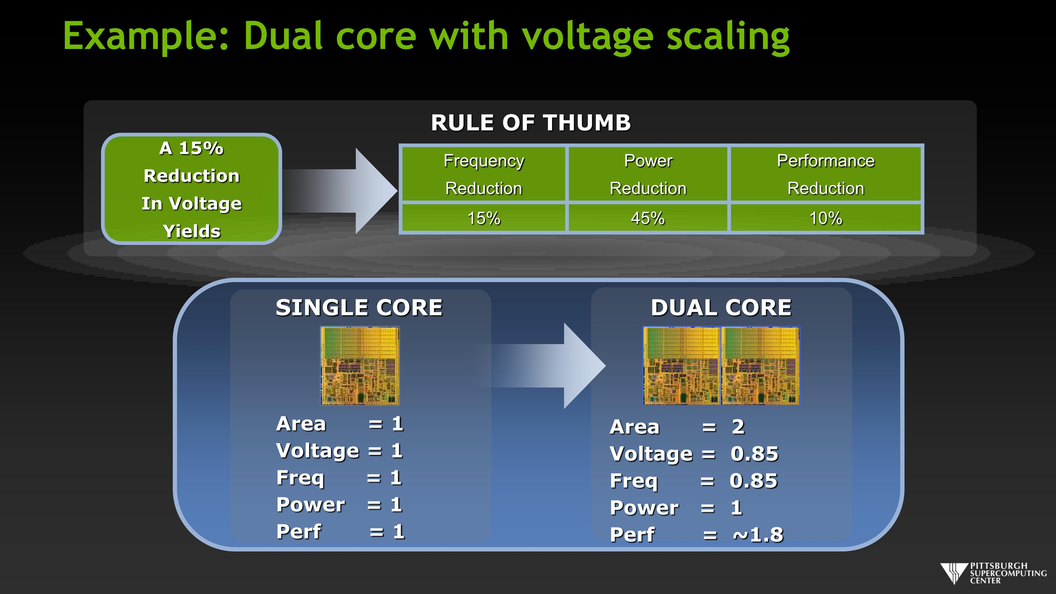 Example: Dual core with voltage scaling