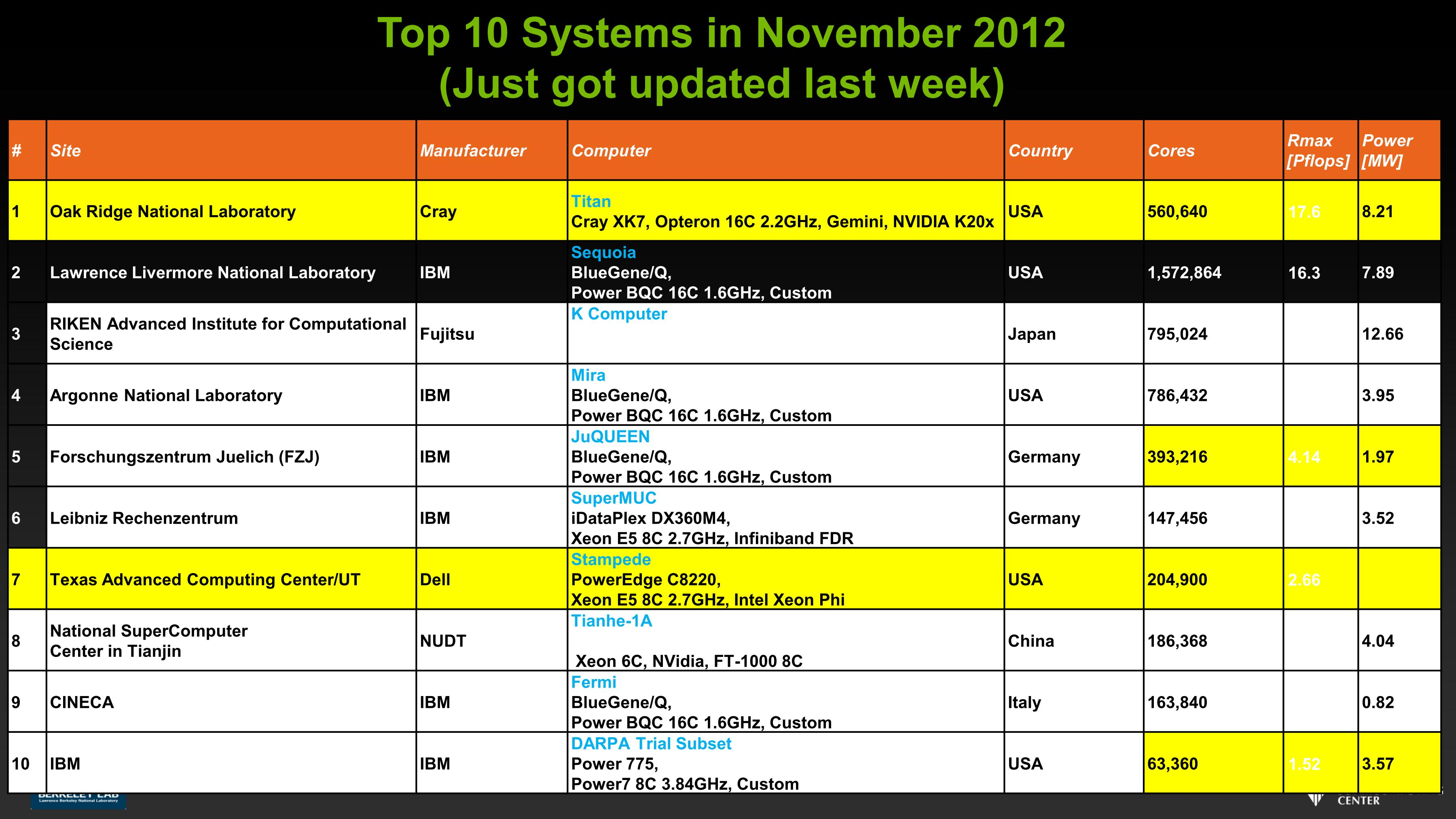 Top 10 Systems in November 2012 (Just got updated last week)