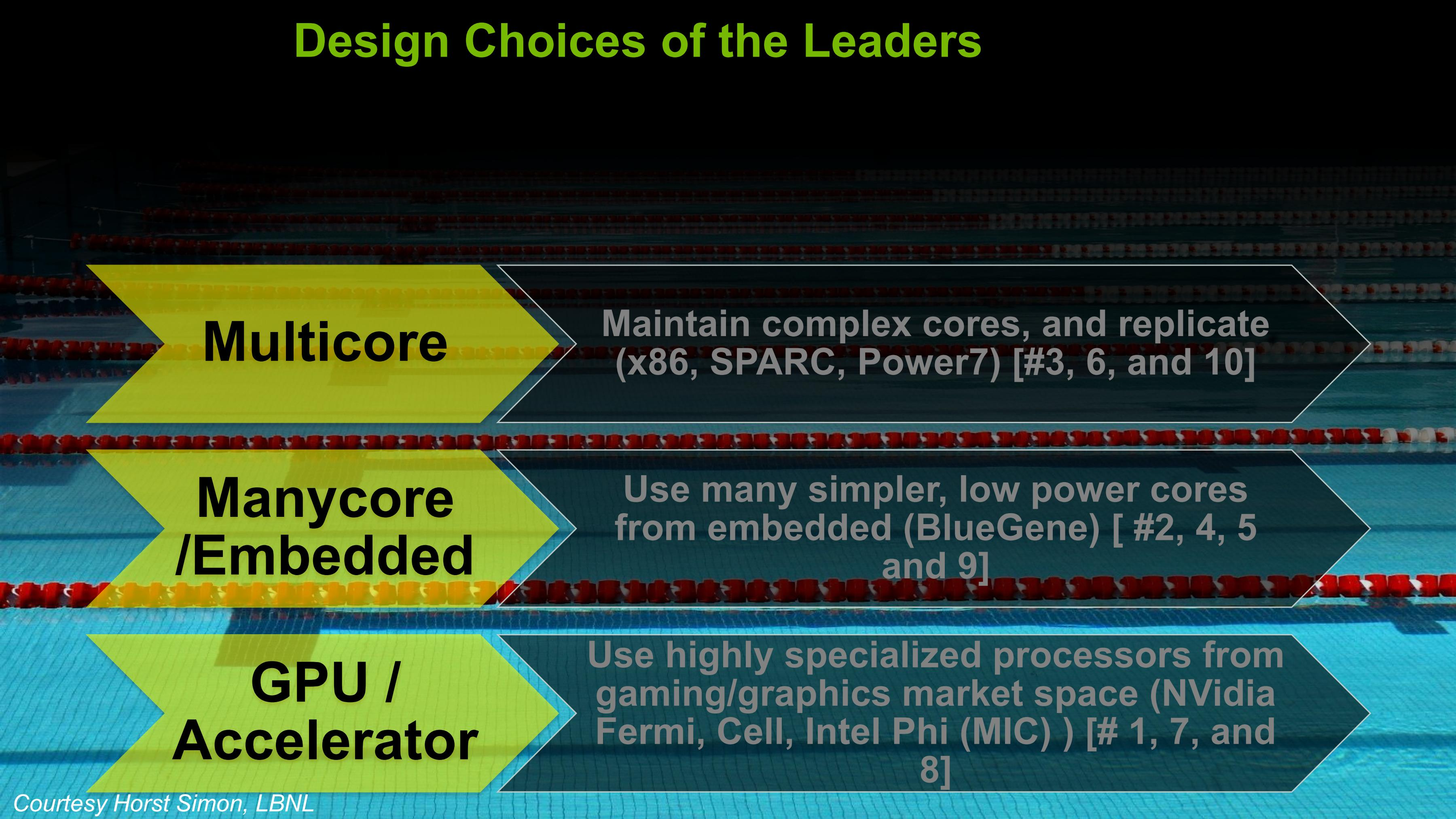 Design Choices of the Leaders