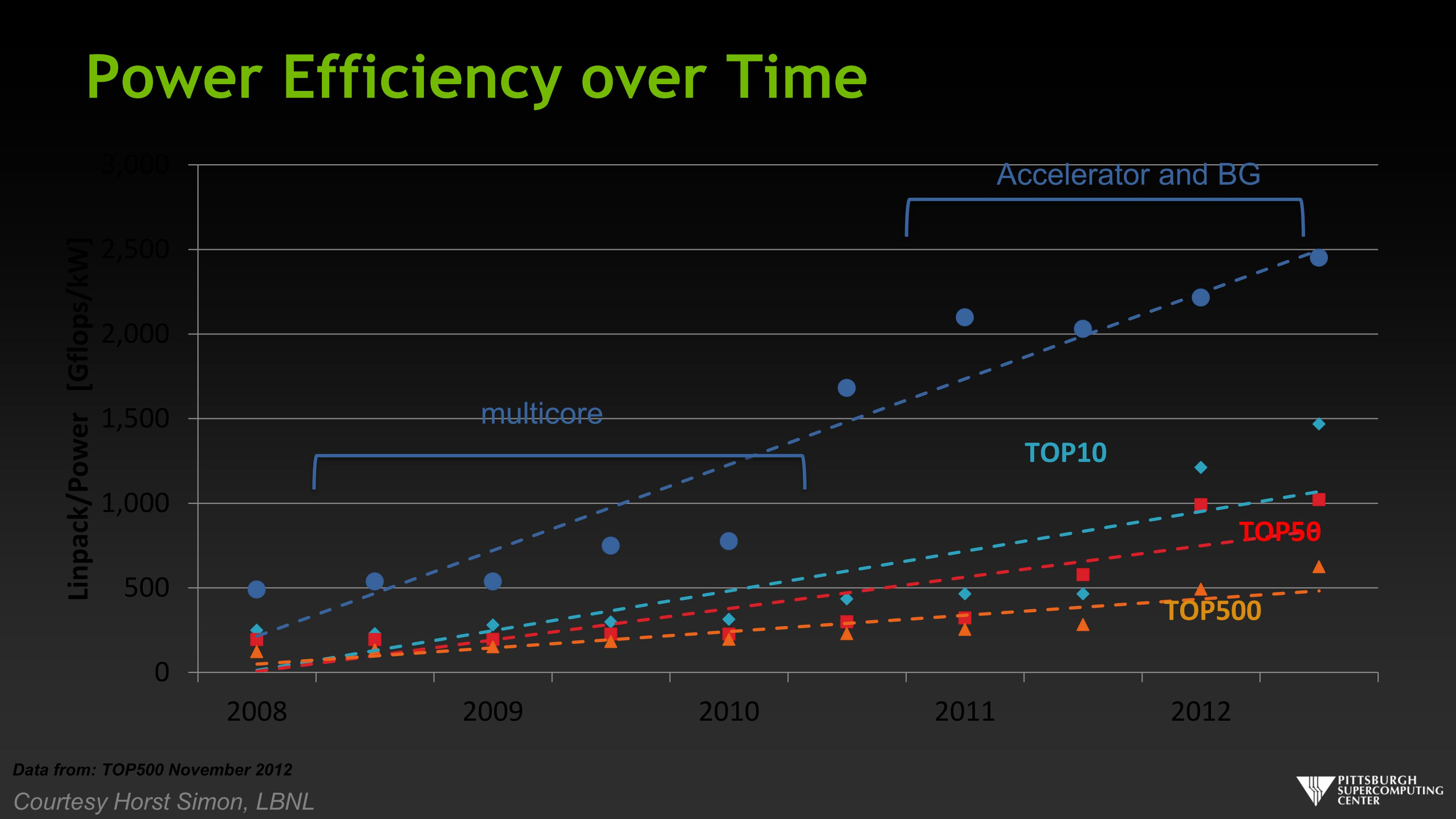 Power Efficiency over Time