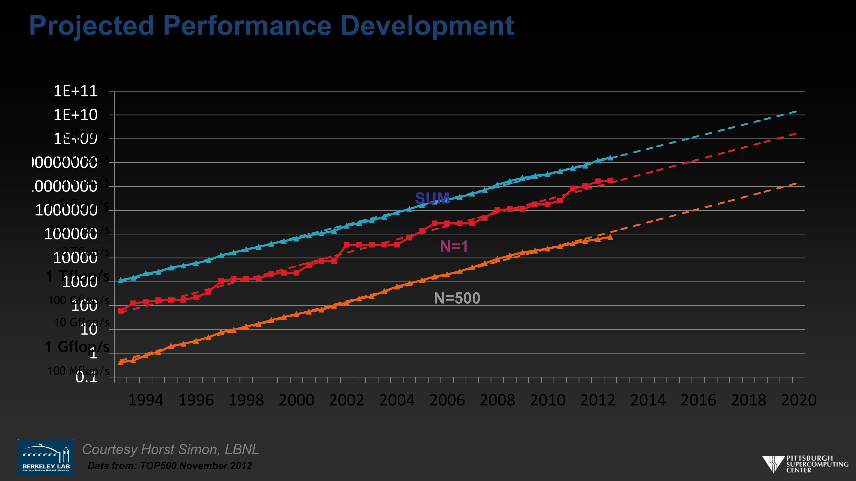 Projected Performance Development