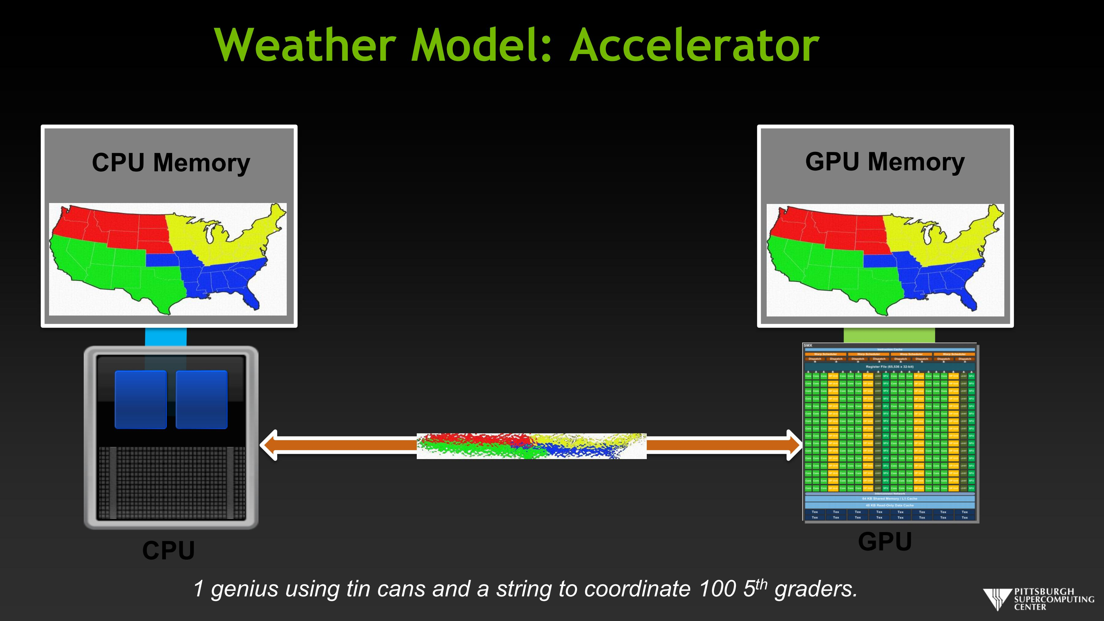 Weather Model: Accelerator