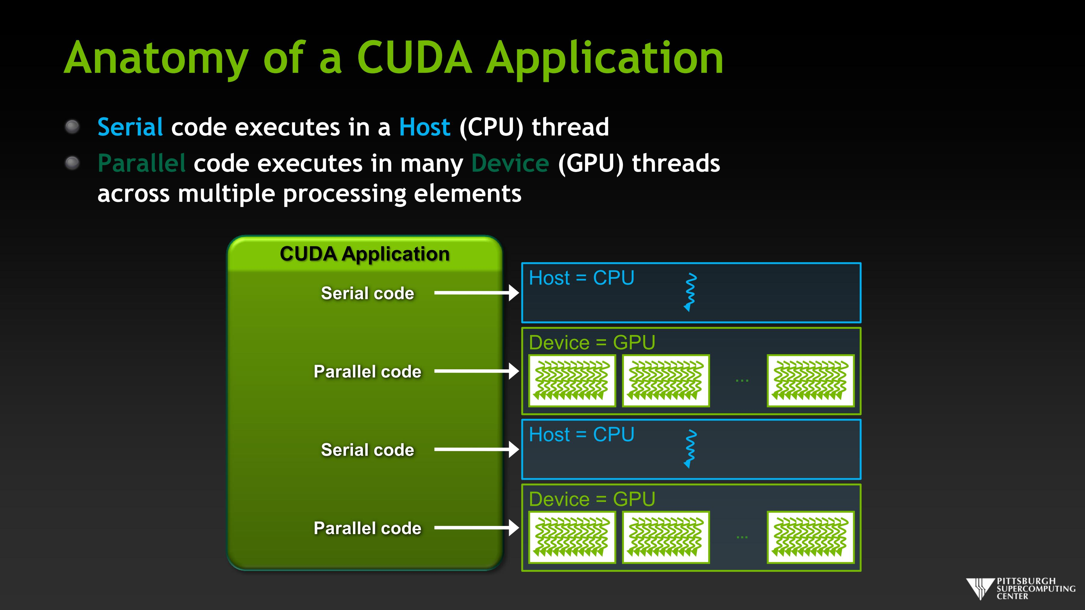 Anatomy of a CUDA Application