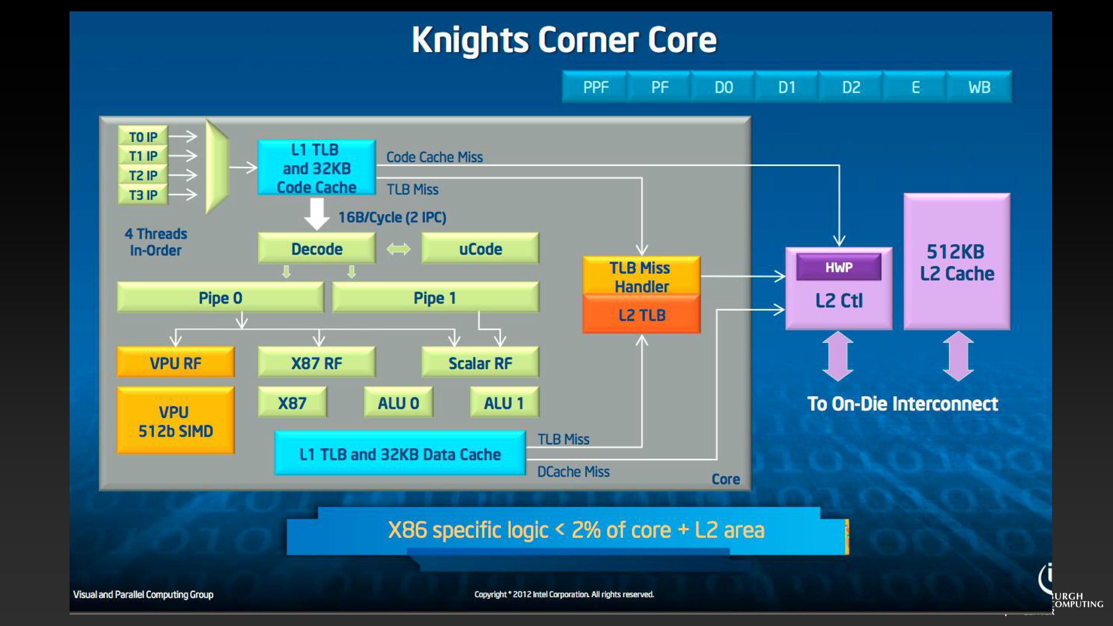 Kinghts Corner Core