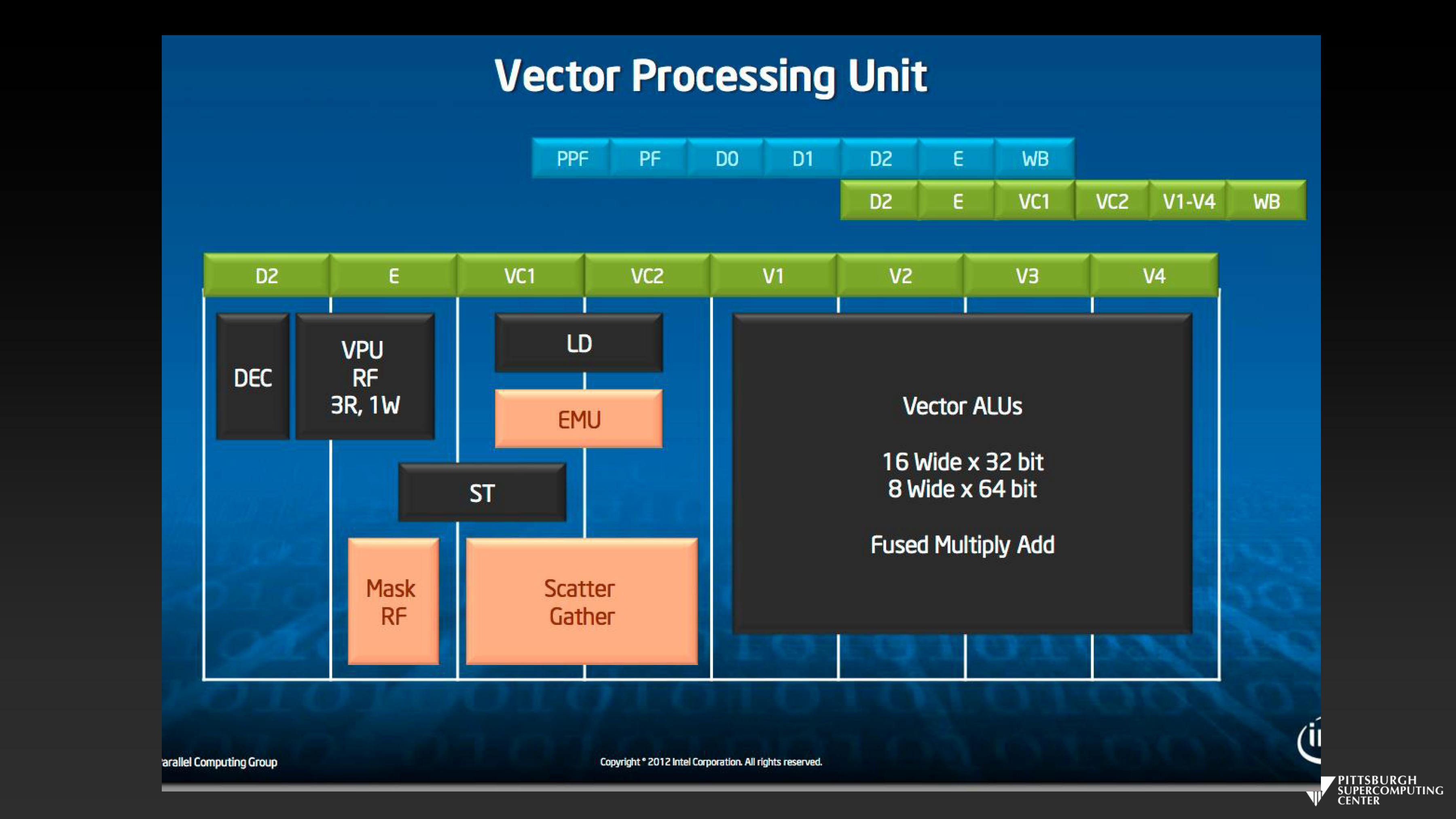 Vector Processing Unit
