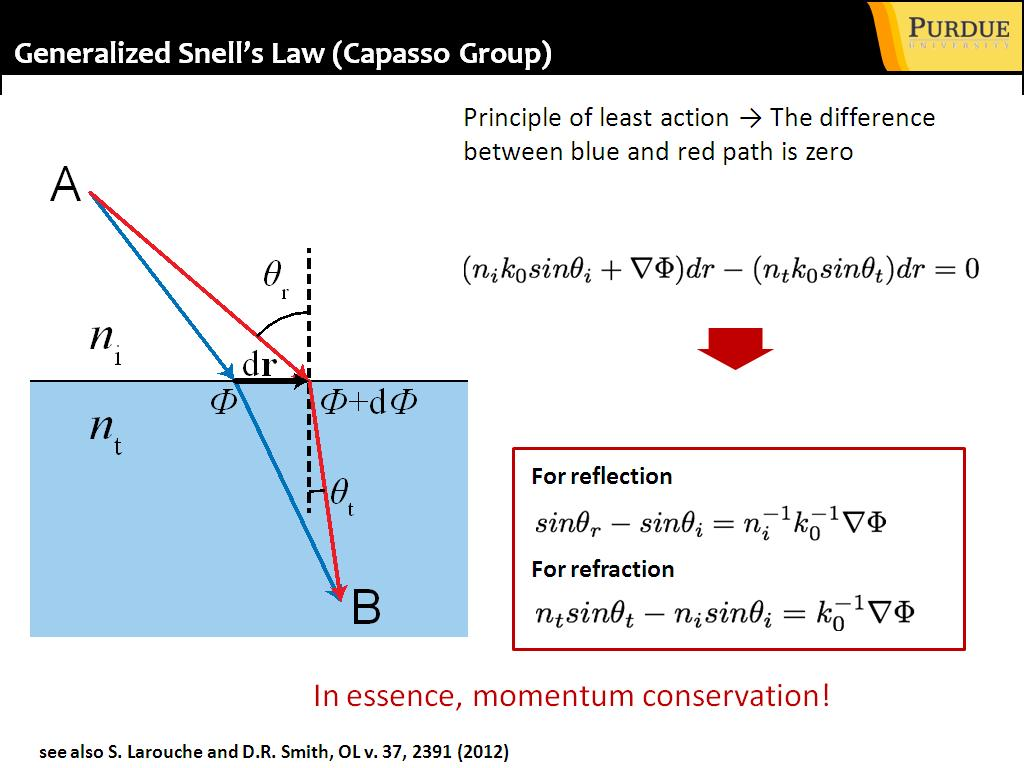 Generalized Snell's Law (Capasso Group)