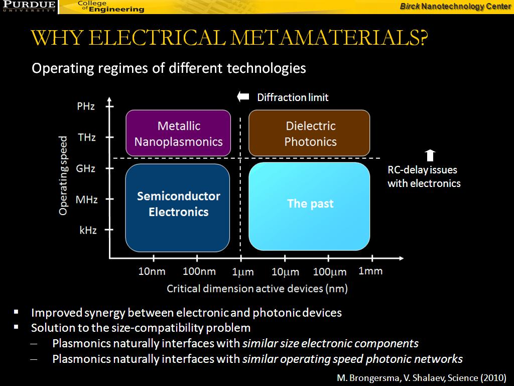 WHY ELECTRICAL METAMATERIALS?