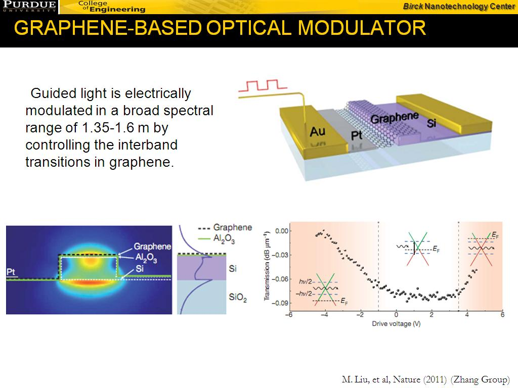 GRAPHENE-BASED OPTICAL MODULATOR