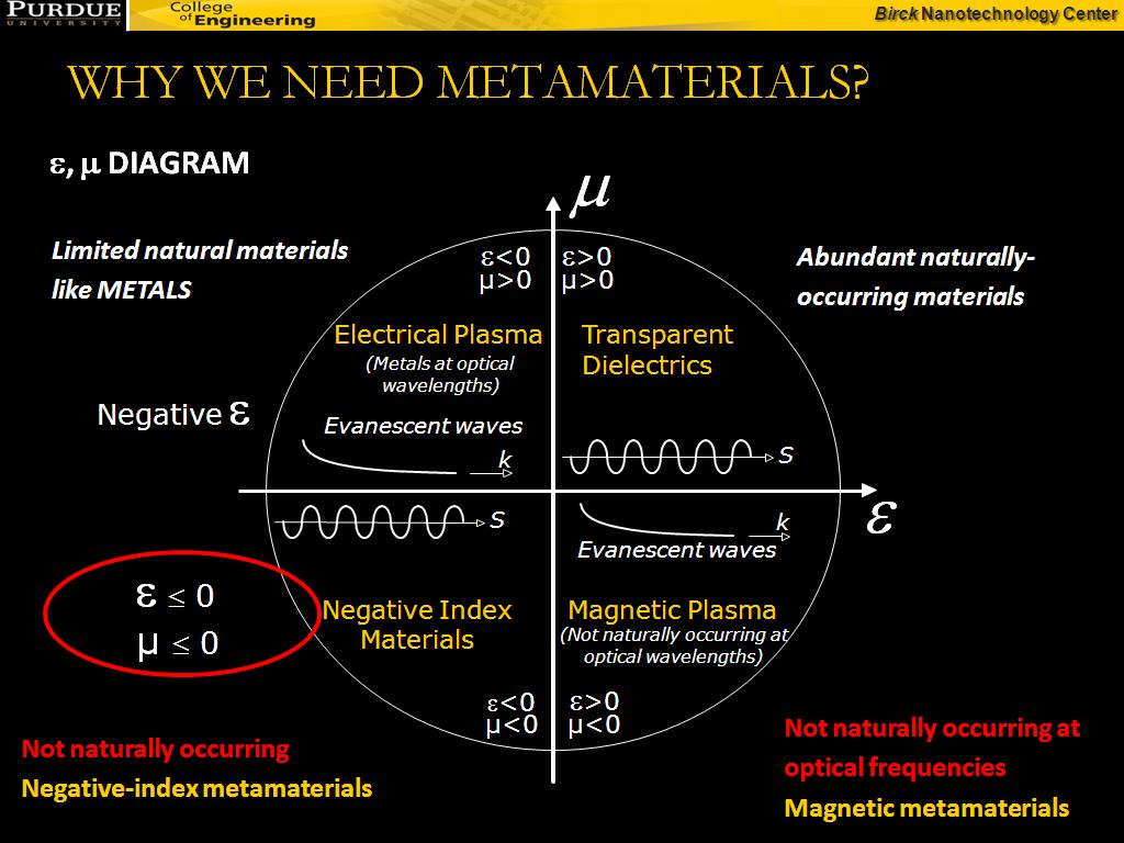 WHY WE NEED METAMATERIALS?