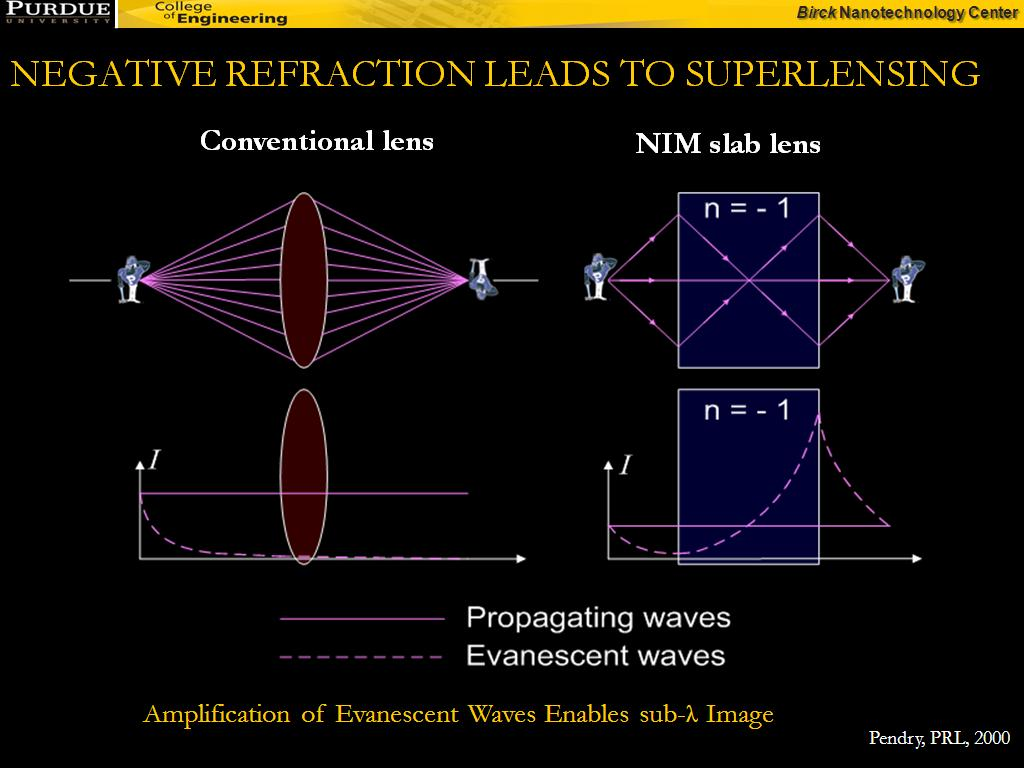NEGATIVE REFRACTION LEADS TO SUPERLENSING