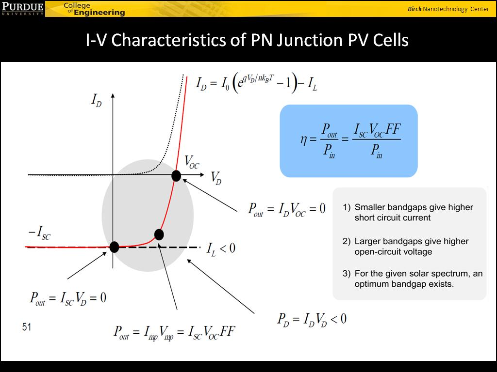 I-V Characteristics of PN Junction PV Cells