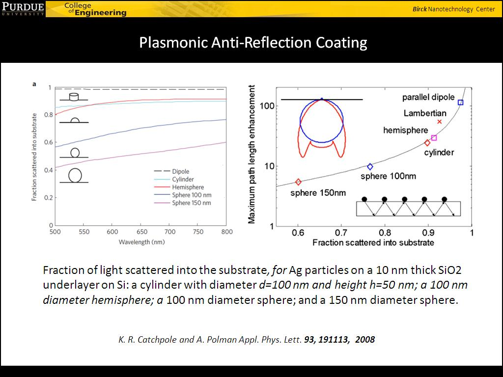 Plasmonic Anti-Reflection Coating