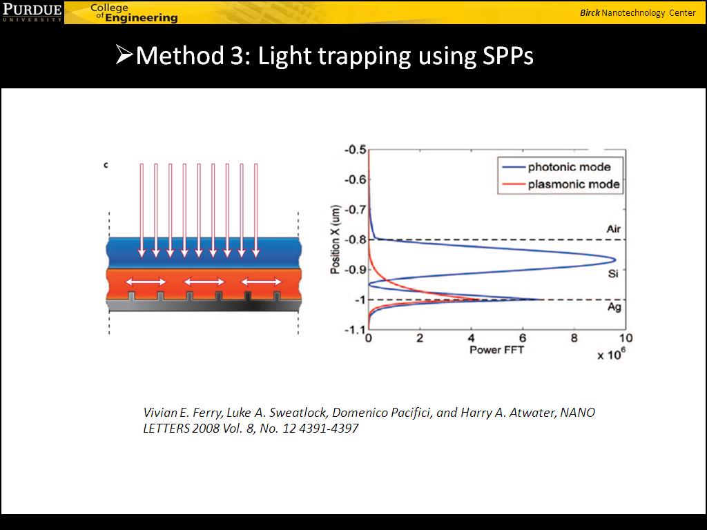 Method 3: Light trapping using SPPs