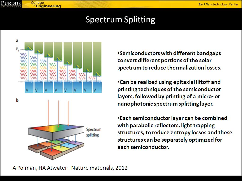 Spectrum Splitting