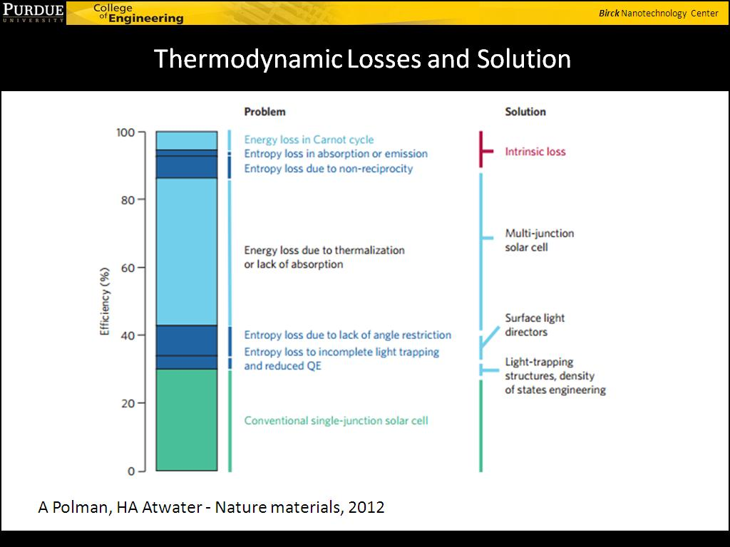 Thermodynamic Losses and Solution