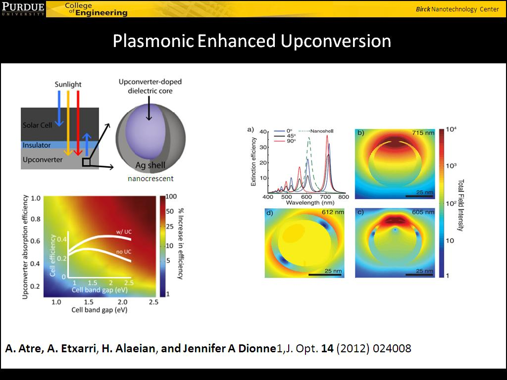 Plasmonic Enhanced Upconversion