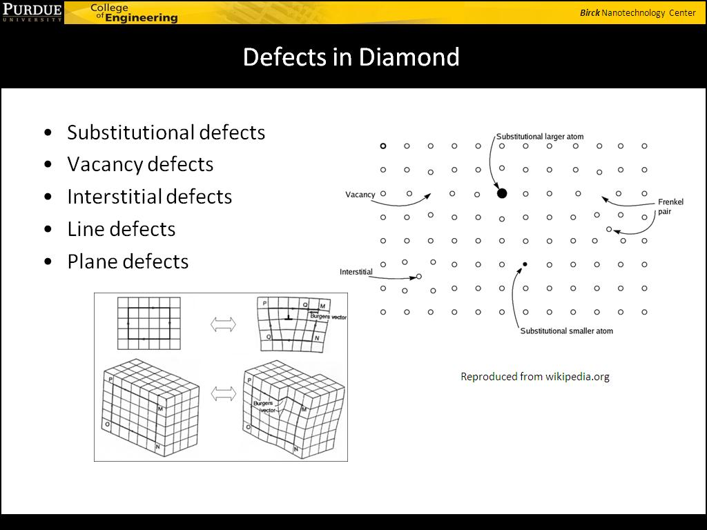 Defects in Diamond