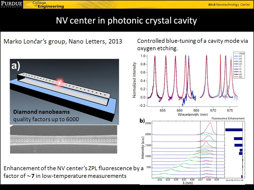 NV center in photonic crystal cavity