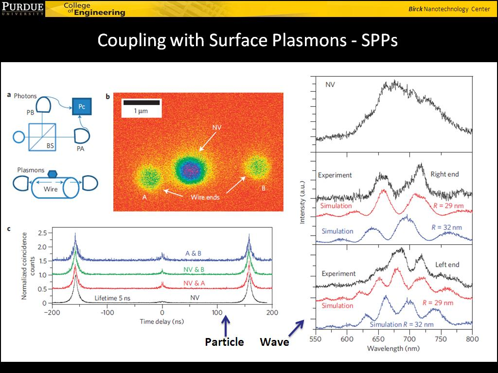 Coupling with Surface Plasmons - SPPs