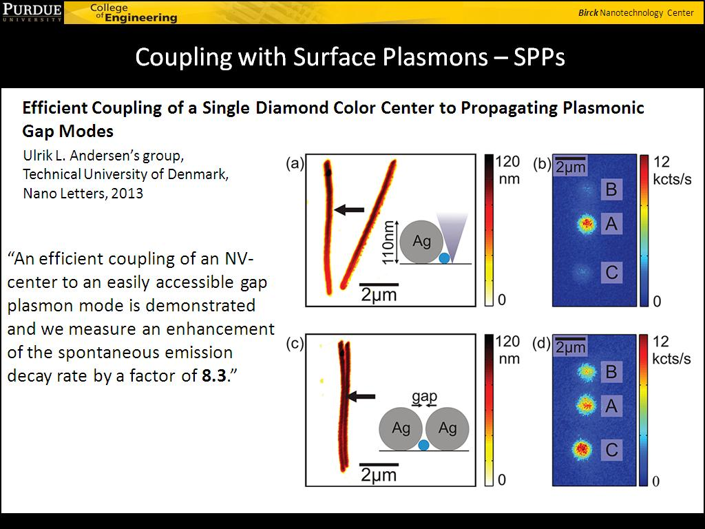 Coupling with Surface Plasmons – SPPs