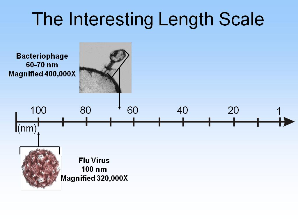 The Interesting Length Scale