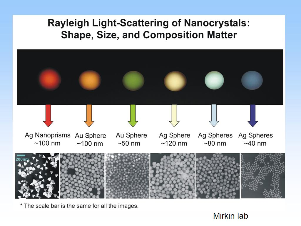 Rayleigh Light-Scattering of Nanocrystals