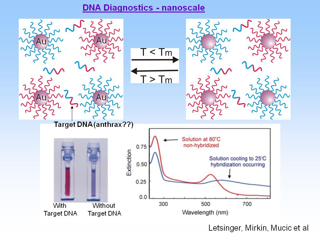 DNA Diagnostics - nanoscale