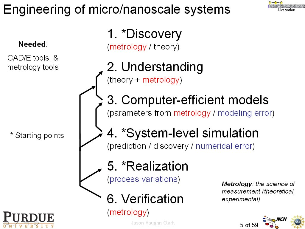 Engineering of micro/nanoscale systems