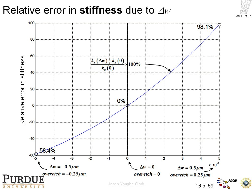 Relative error in stiffness due to Dw