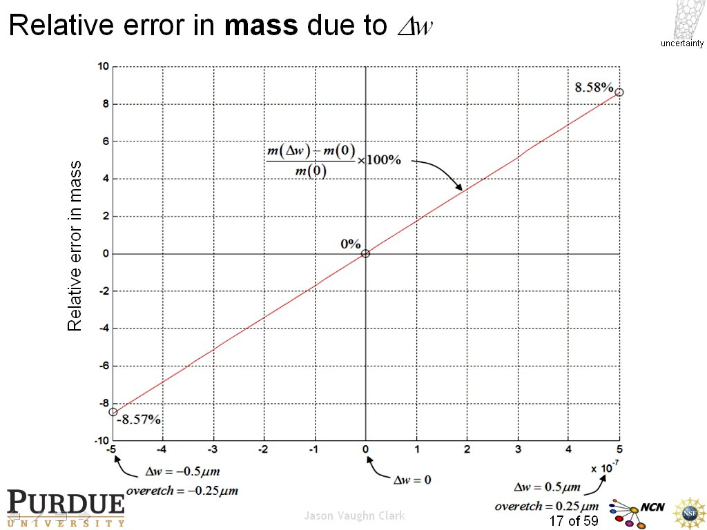 Relative error in mass due to Dw