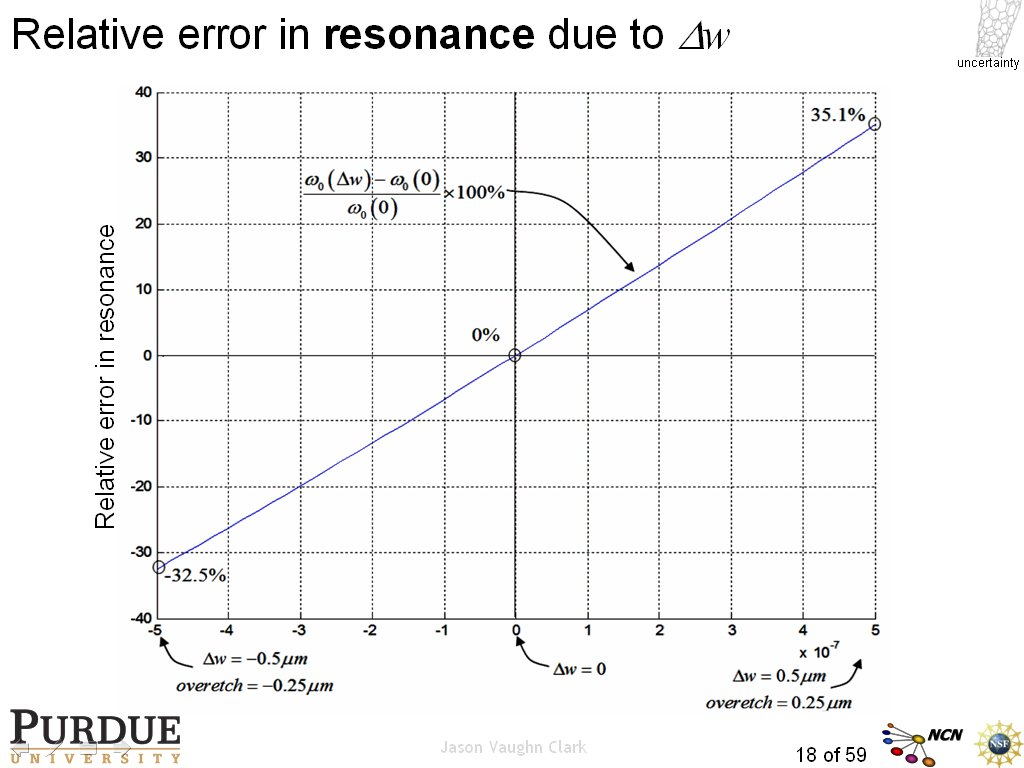Relative error in resonance due to Dw