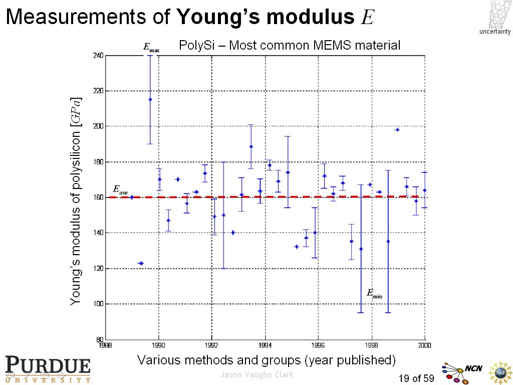 Measurements of Young's modulus E