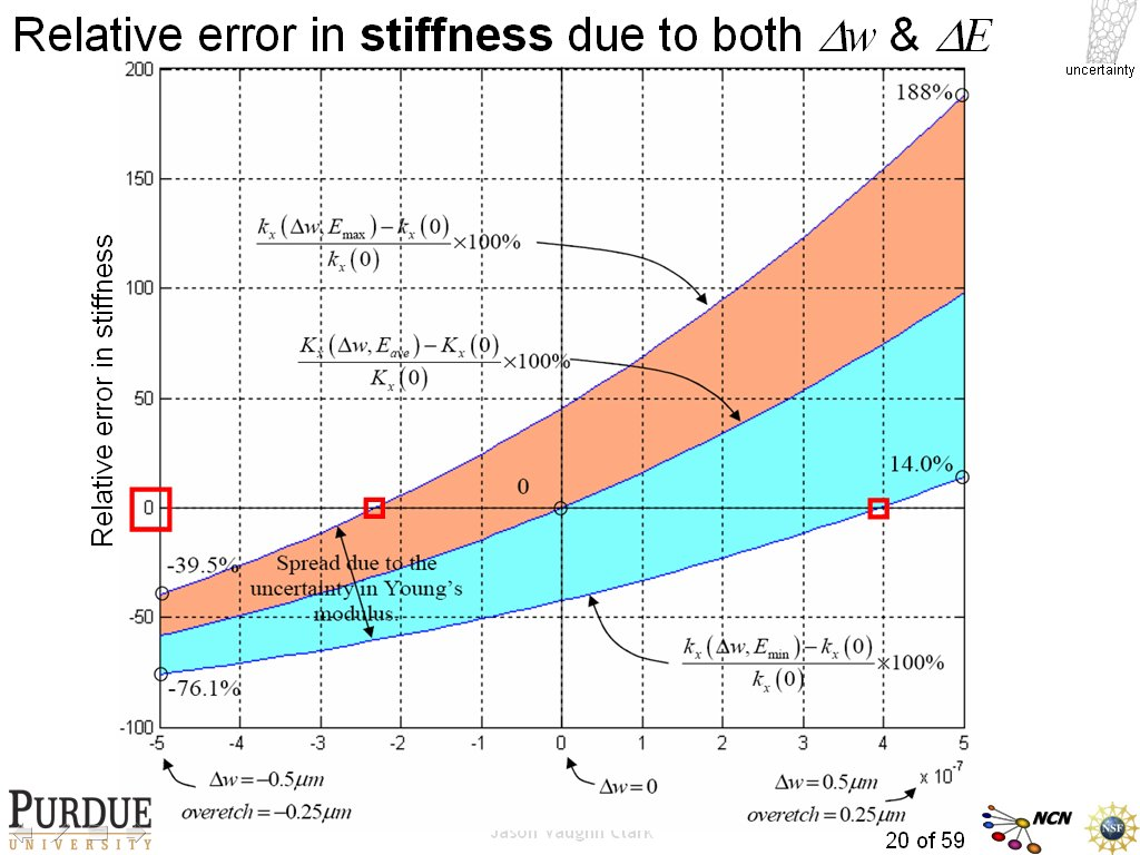 Relative error in stiffness due to both Dw & DE