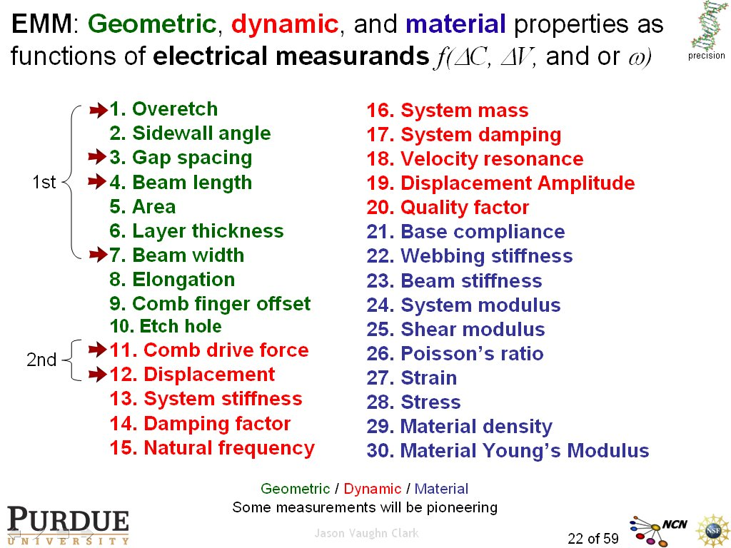 EMM: Geometric, dynamic, and material properties as functions of electrical measurands f(DC, DV, and or w)