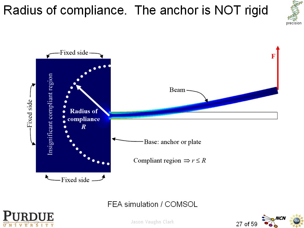 Radius of compliance. The anchor is NOT rigid