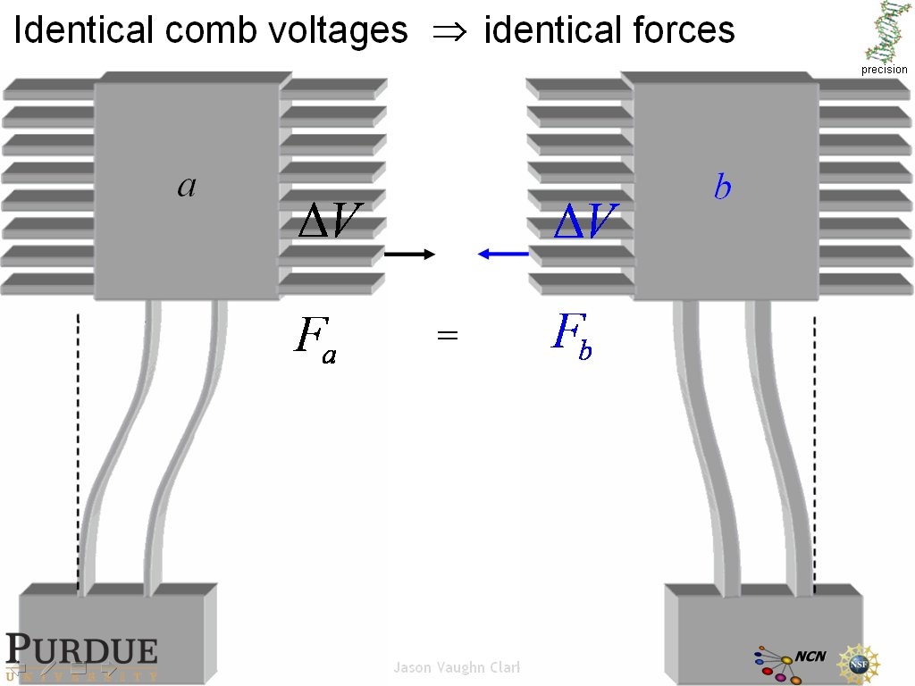 Identical comb voltages identical forces