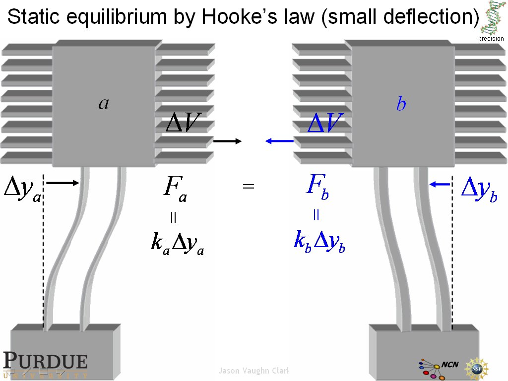 Static equilibrium by Hooke's law (small deflection)