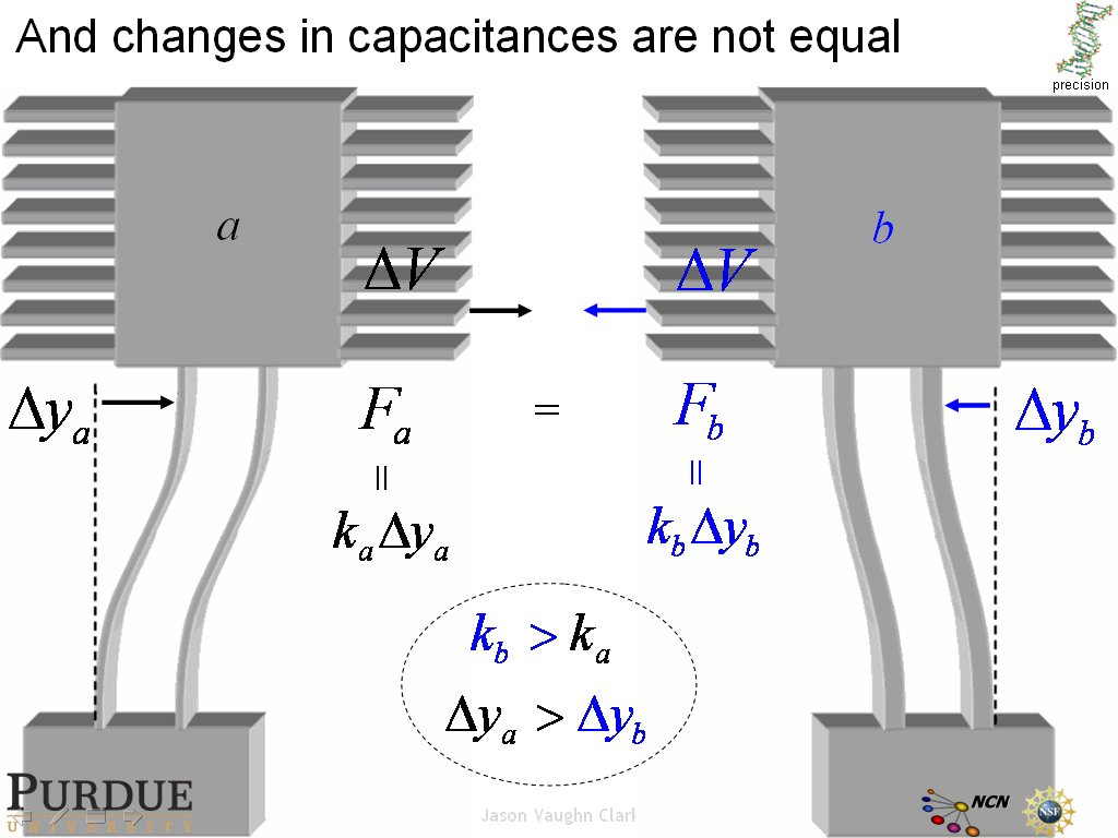 And changes in capacitances are not equal