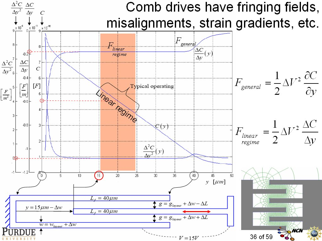 Comb drives have fringing fields, misalignments, strain gradients, etc.