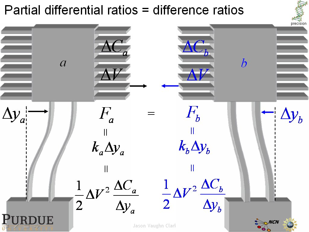 Partial differential ratios = difference ratios